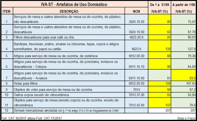 ICMS-ST – SP altera IVA-ST sobre as operações com artefatos de uso doméstico 3