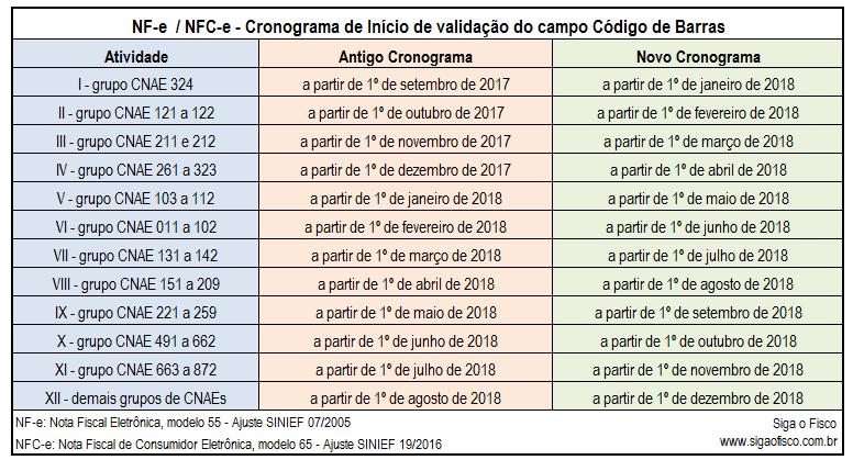 CONFAZ adia para 2018 validação do campo destinado ao código de barras 4