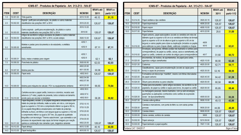 ICMS-ST – SP altera IVA-ST dos produtos de papelaria 4