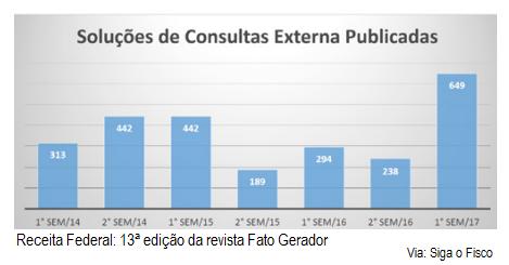Receita Federal publica número recorde de solução de consultas externas 6