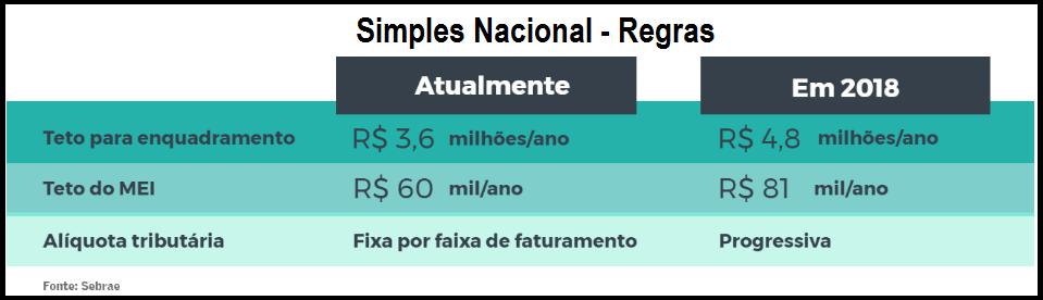 Simples Nacional: Redução indevida gera multas, juros e reprocessamento de obrigações 5