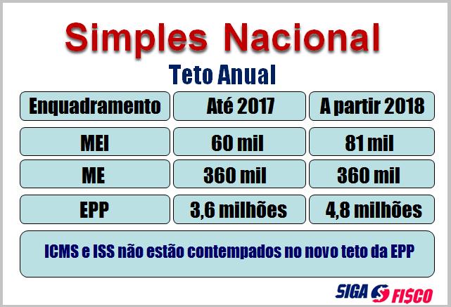 Simples Nacional: Comitê Gestor divulga sublimites para 2018 4