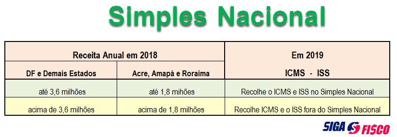 Simples Nacional 2019: Adesão e sublimites 10