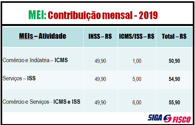 MEI 2019: Opção, Atividade e Contribuição mensal 5