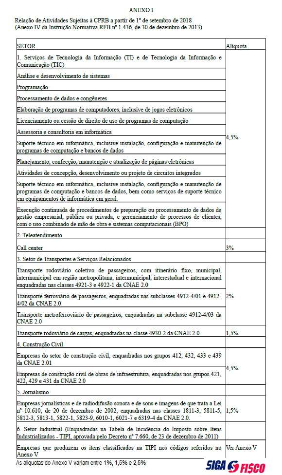 CPRB – Opção 2020 pela desoneração da folha de pagamento 2