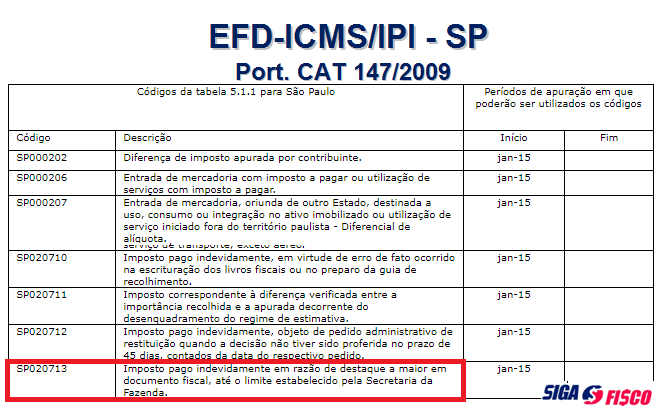 SP: Como recuperar valor de ICMS destacado a maior em nota fiscal 4