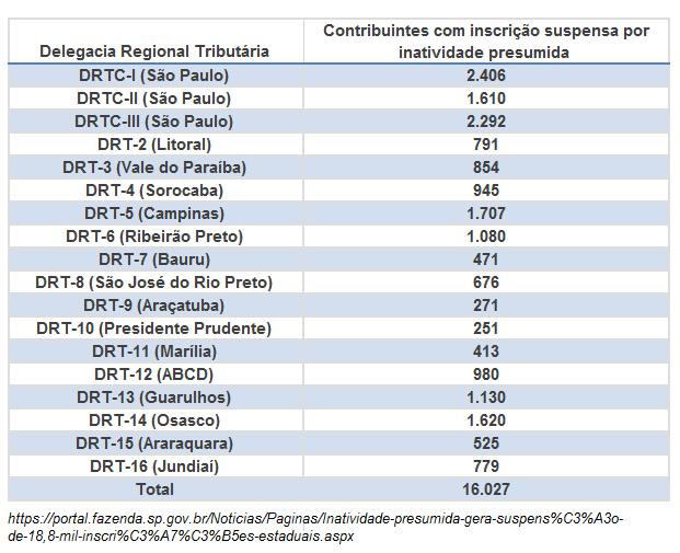 SP suspende Inscrição Estadual de contribuintes omissos de GIA 2