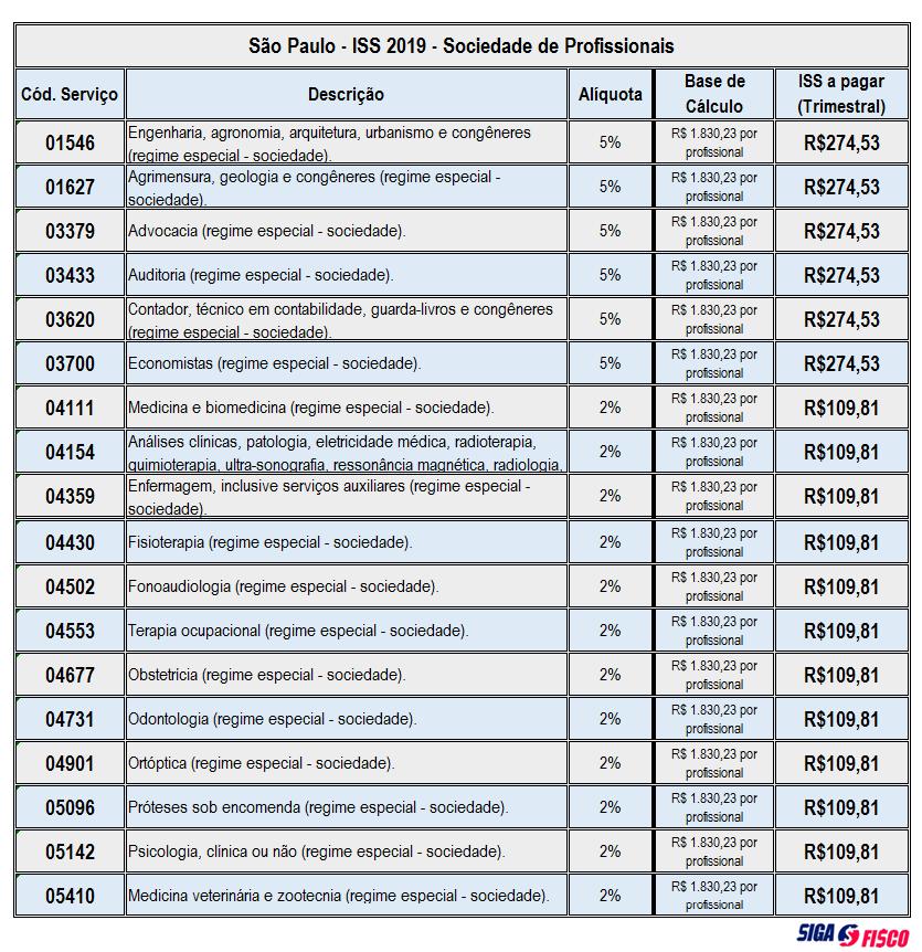 ISS - Sociedades de Profissionais Valores a pagar em 2019 7