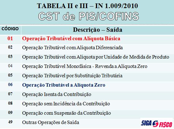 PIS/COFINS – Alíquota zero não se aplica as vendas de refeições 3
