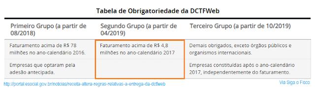 DCTFWeb – Sua empresa pertence ao 2º grupo? 4