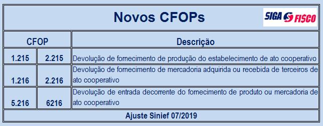 ICMS – CONFAZ cria novos CFOPs 7
