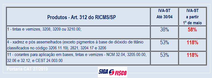 SP aumenta em mais de 122% o ICMS-ST sobre tintas e vernizes 2