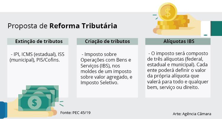 Reforma Tributária PEC 45/2019 Recebe Parecer Favorável 2