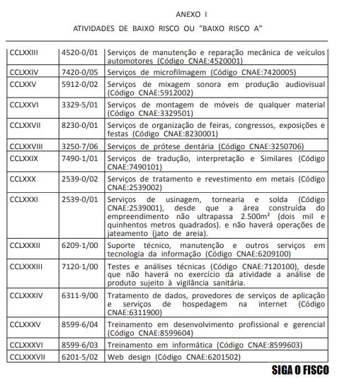 """Governo divulga lista de atividades """"livres"""" de Alvará de Funcionamento 3"""