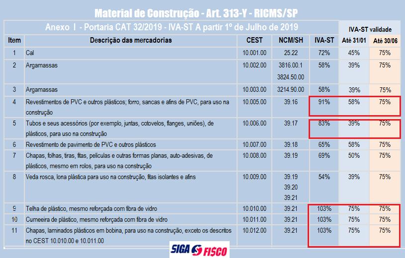 ICMS-ST – SP divulga lista de IVA de material de construção 2