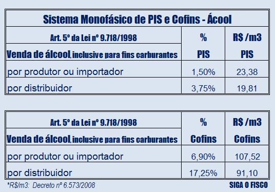 """PIS e Cofins: Exclusão do ICMS da Base de Cálculo não abrange """"AD REM"""" 2"""