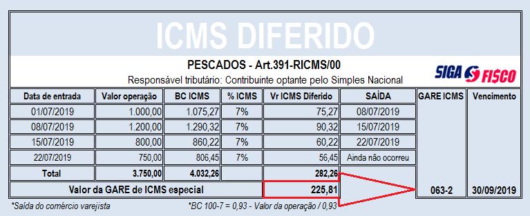 ICMS Diferido sobre pescados: Contribuinte ganha mais um mês para recolher o imposto 8