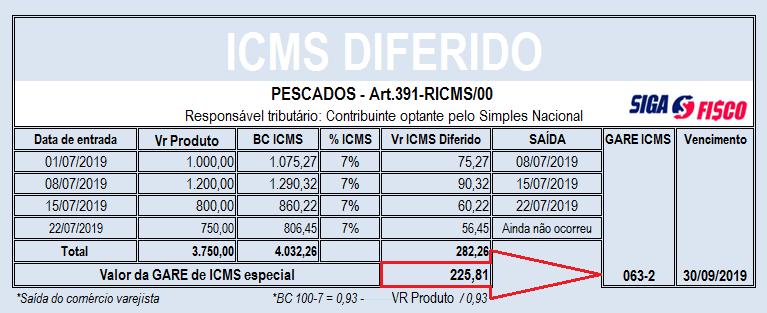 ICMS DIFERIDO sobre pescados: Ação do Fisco paulista gera polêmica 4