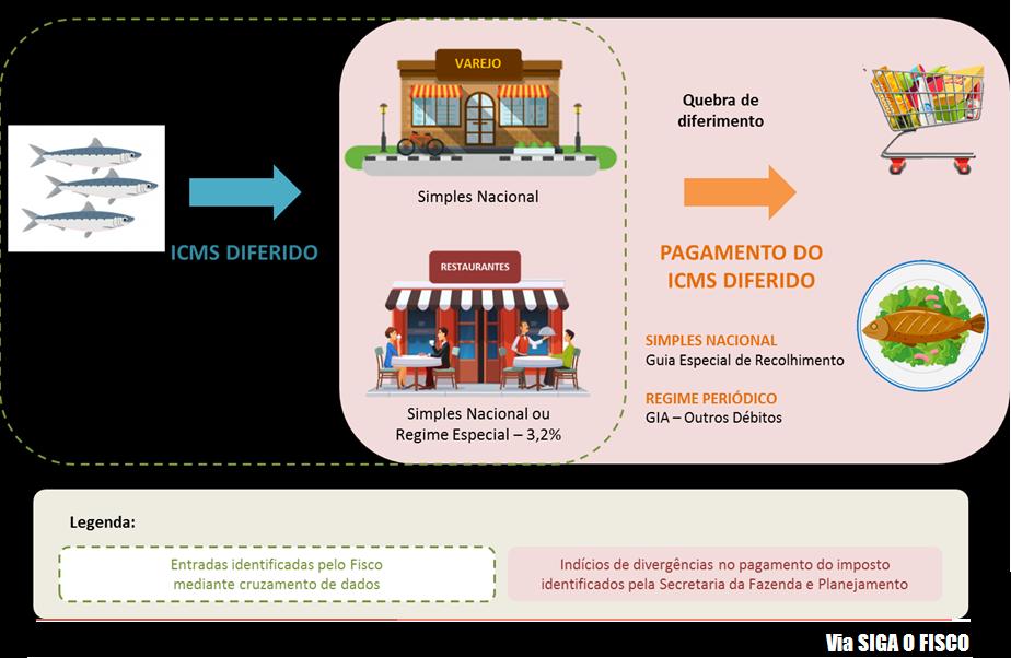 ICMS DIFERIDO sobre pescados: Ação do Fisco paulista gera polêmica 2