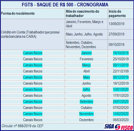 FGTS: Regras e prazos para SAQUE dos 500 Reais 2