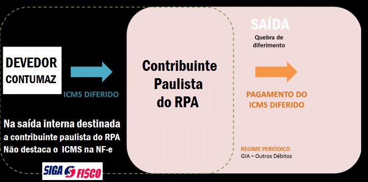Fisco paulista impõe ao Devedor contumaz Diferimento do ICMS 2