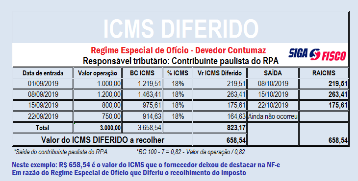 Fisco paulista impõe ao Devedor contumaz Diferimento do ICMS 3