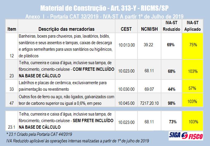 SP reduz IVA-ST de materiais construção com data retroativa a julho 2