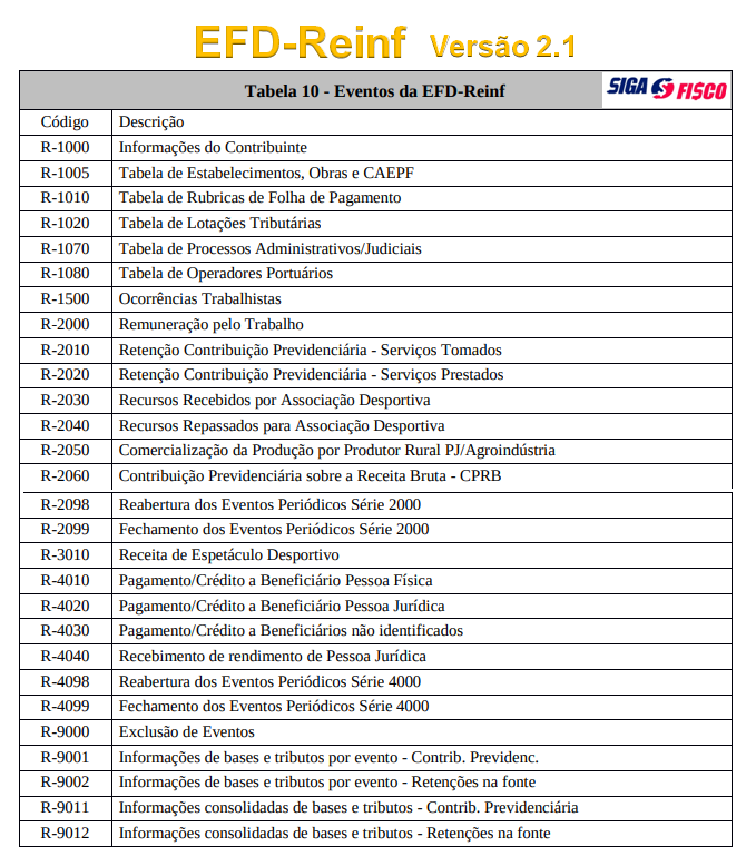 EFD-Reinf ganha Minuta da Versão 2.1 dos leiautes 2