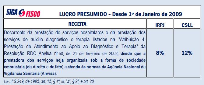 IRPJ/CSLL - Serviço de anestesiologia paga 32% de Lucro Presumido 2