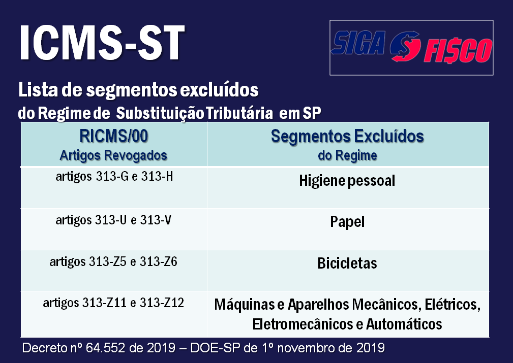 ICMS-ST: SP altera regras e exclui produtos do regime 2