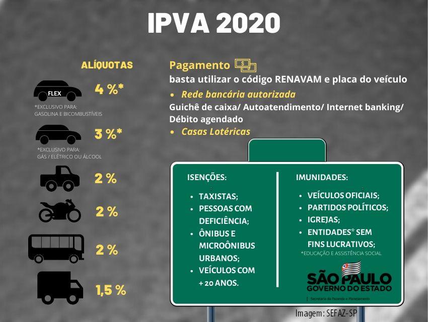 São Paulo Divulga calendário de vencimento do IPVA 2020 1