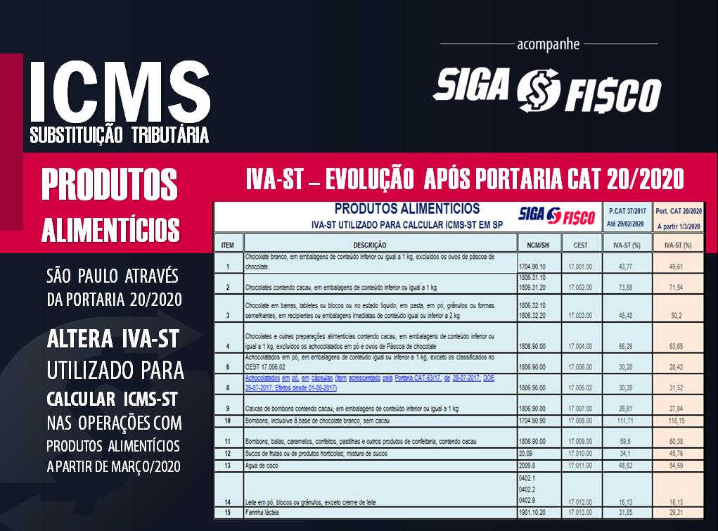 ICMS-ST: SP divulga novo IVA-ST para produtos alimentícios 2