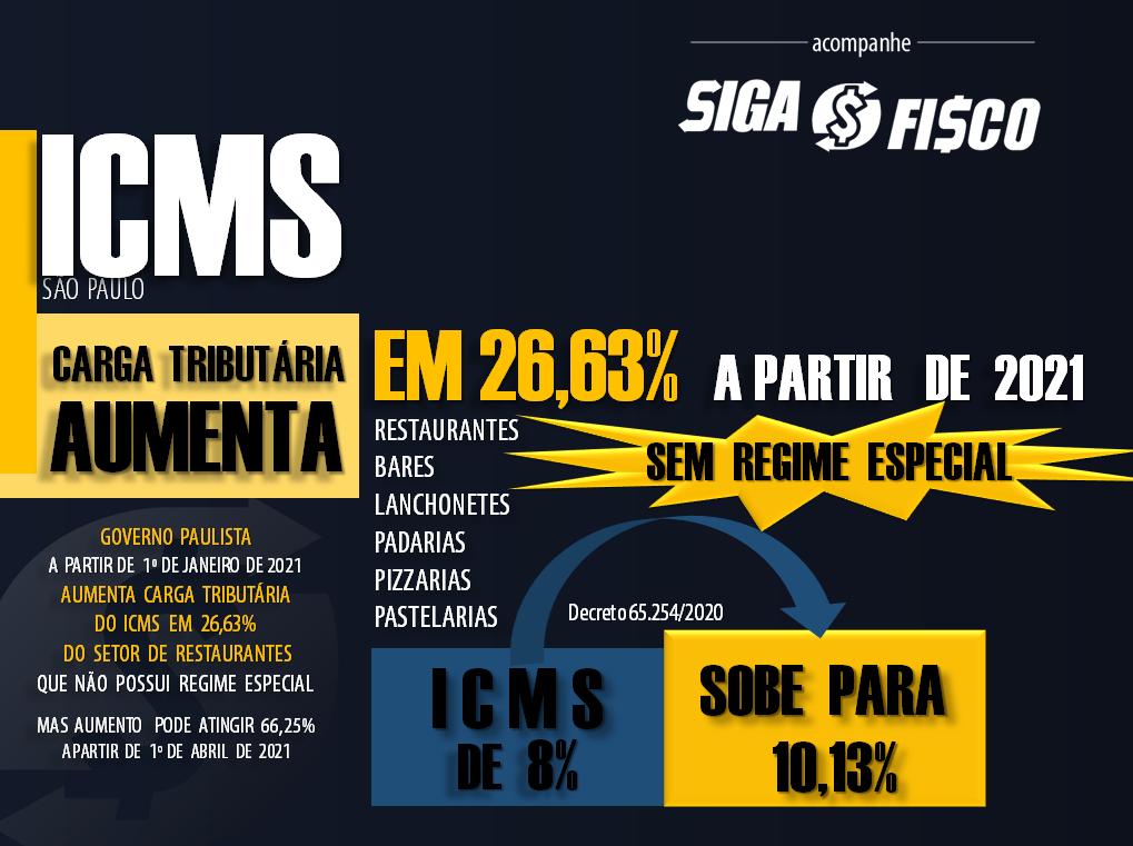ICMS dos Restaurantes em SP pode subir até 66,25% em 2021 3