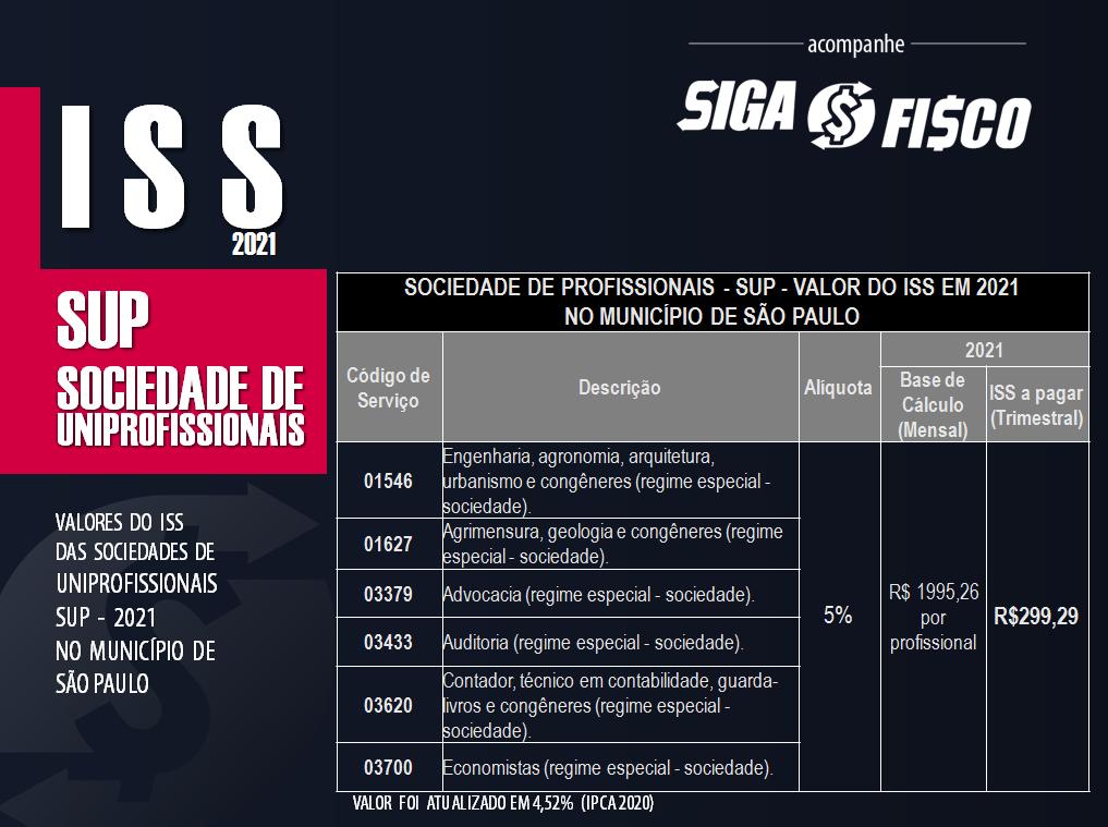 ISS - Sociedade de Uniprofissionais valores a pagar 2021 2