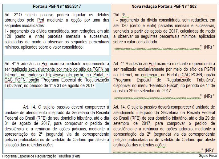 PERT – Procuradoria regulamenta prorrogação do prazo de adesão ao programa 4
