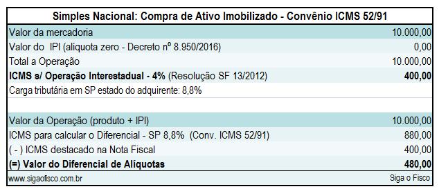 Simples Nacional: Cálculo do Diferencial de Alíquotas sobre aquisição de máquina industrial 4