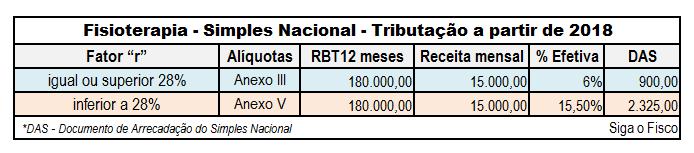 "Simples Nacional: Fisioterapia a partir de 2018 vai depender do fator ""r"" para definir tabela 12"