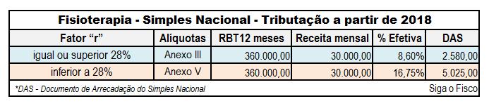 "Simples Nacional: Fisioterapia a partir de 2018 vai depender do fator ""r"" para definir tabela 13"