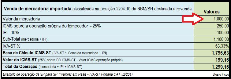 IRPJ: Receita Bruta não contempla IPI e o ICMS-ST 5
