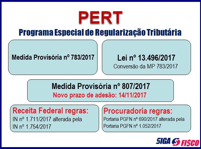 Pert – Novo Prazo de Adesão é regulamentado pela Receita e Procuradoria 2