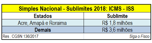Simples Nacional: Efeitos dos sublimites na apuração 8