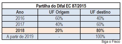 ICMS - DIFAL da EC 87/2015: Quem ganha e quem perde com o fim da partilha? 5