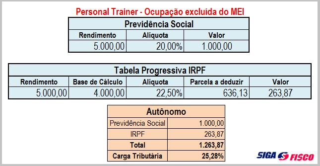 Personal Trainer: Carga tributária poderá aumentar em mais de 1394% em 2018 8