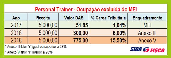 Personal Trainer: Carga tributária poderá aumentar em mais de 1394% em 2018 7