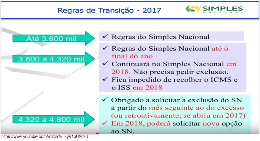 Novo teto do Simples Nacional não contempla o ICMS e o ISS 10
