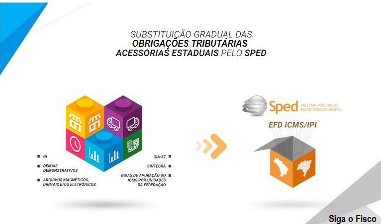 Receita Federal disponibiliza nova área sobre Simplificação no Portal Sped 4