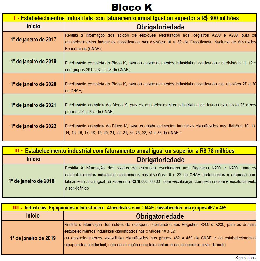EFD-ICMS/IPI - Bloco K deve ser informado mensalmente pelo industrial e atacadista 16