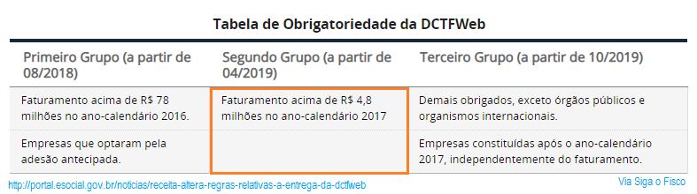 DCTFWeb - Receita altera regras relativas à entrega da obrigação 2