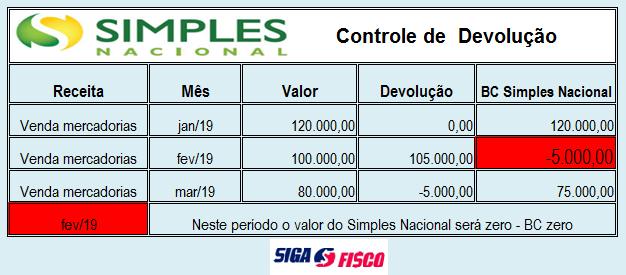 Simples Nacional - Devolução superior ao valor da receita 5