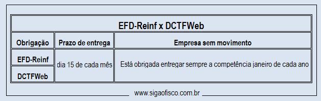 EFD-Reinf x DCTFWeb - Quando entregar sem movimento? 3